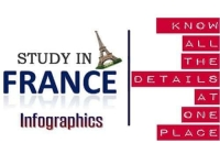 Study in France - Complete Guide Via Infographics